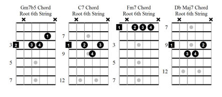 Jazz Guitar Chord Voicings Fundamental Changes Music Book Publishing
