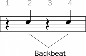 Grooves – Backbeat on Drums with 1/8th Note Bass Drum - Fundamental