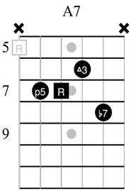 Chord Voicings and Extensions for Guitar - Fundamental